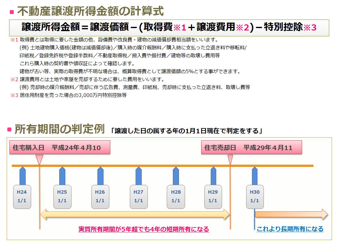 不動産の譲渡所得の計算と所有期間判定例
