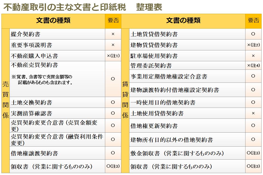 不動産取引の主な文書と印紙税-整理表