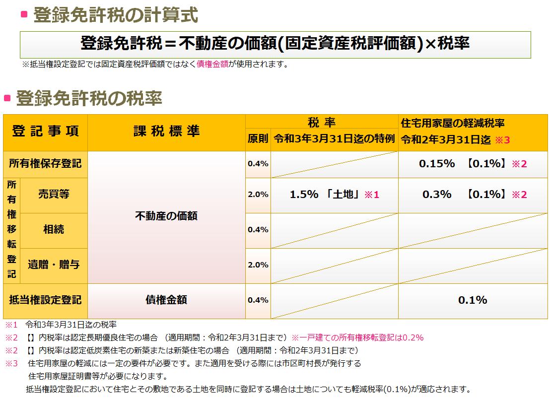 登録免許税の税率表と計算について