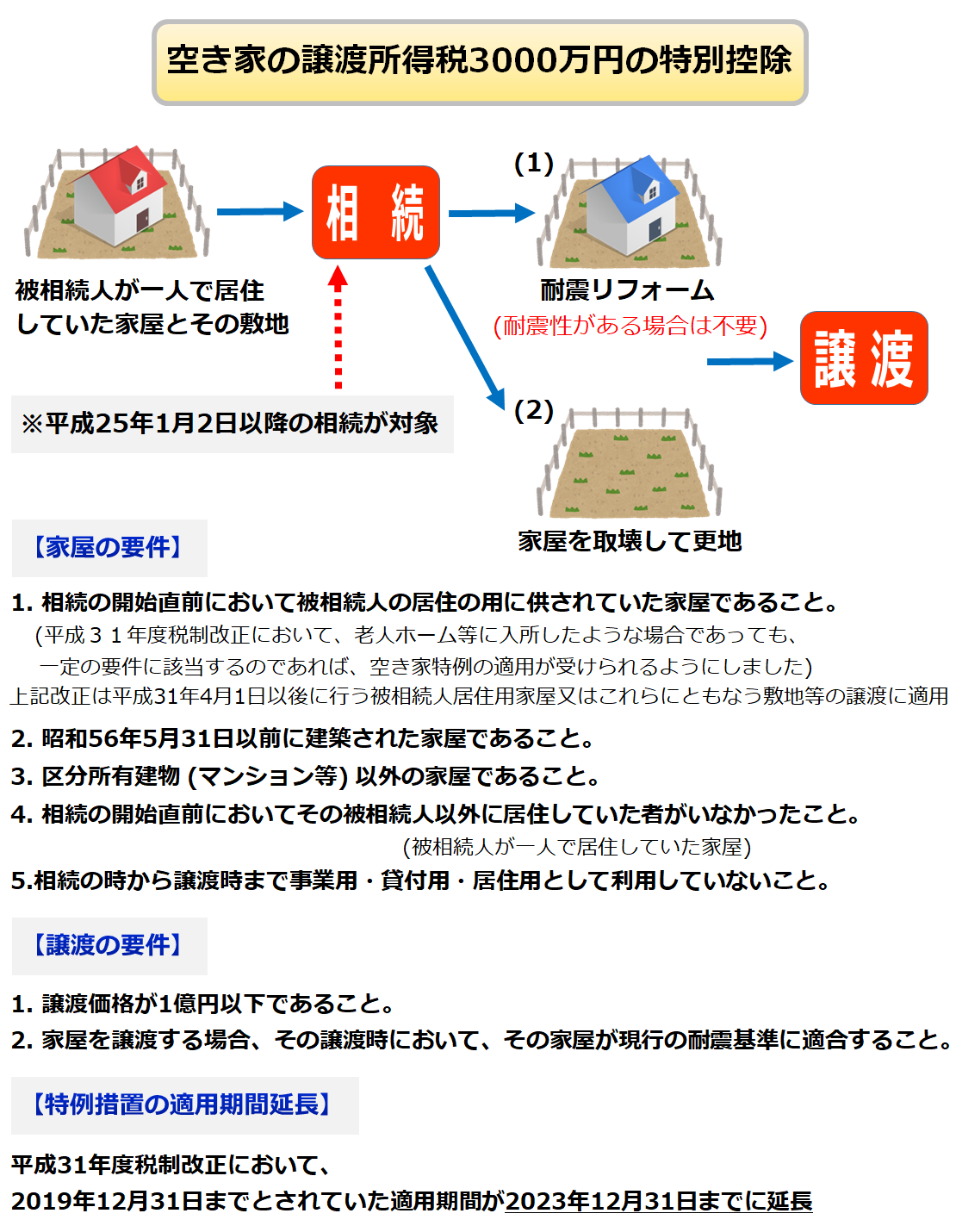 空き家の譲渡所得の3000万円特別控除についての概要