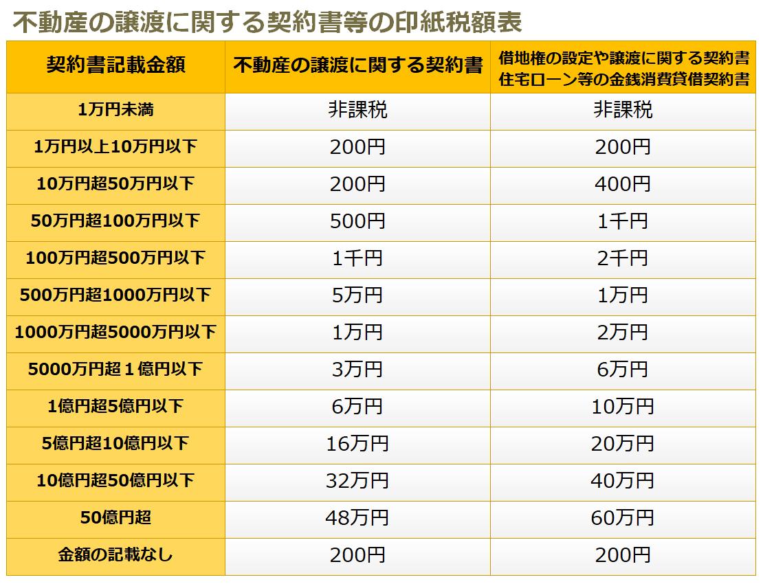 不動産の譲渡に関する契約書等の印紙税額表